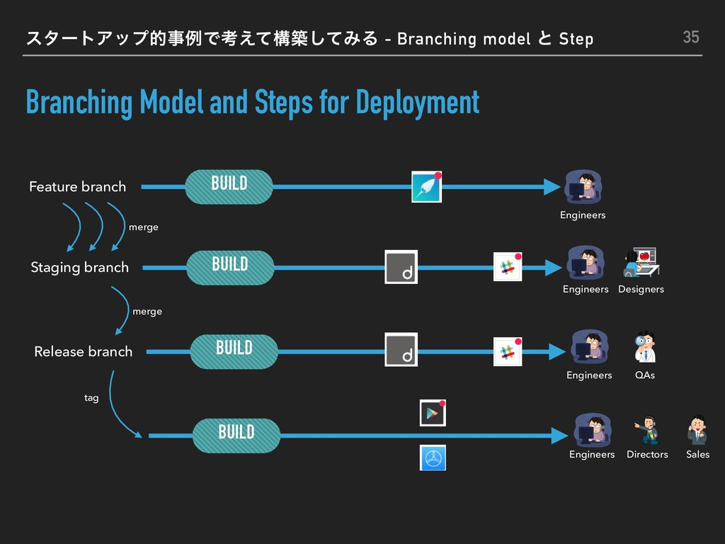 Branching Model and Steps for Deployment 35 Fea...
