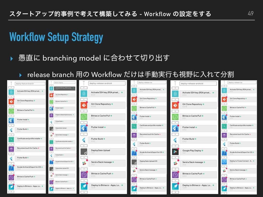 Workflow Setup Strategy ▸ ۪ʹ branching model ʹ...