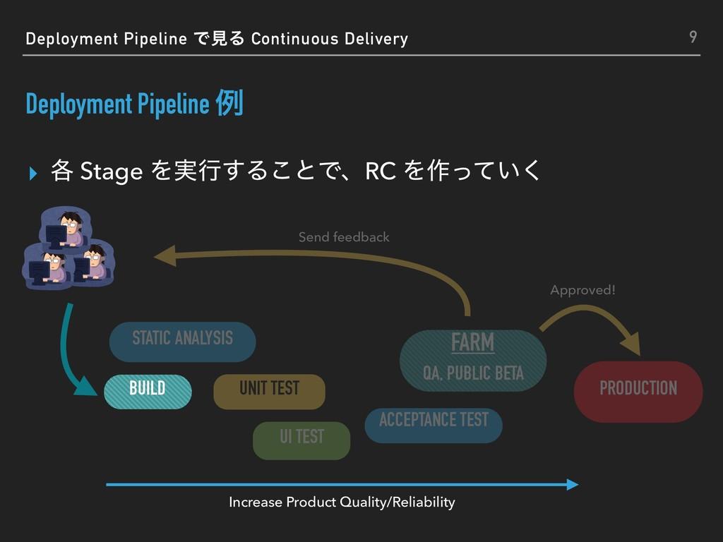 ▸ ֤ Stage Λ࣮ߦ͢Δ͜ͱͰɺRC Λ࡞͍ͬͯ͘ Deployment Pipelin...