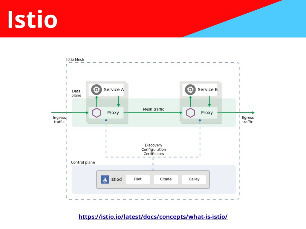 Istio https://istio.io/latest/docs/concepts/wha...