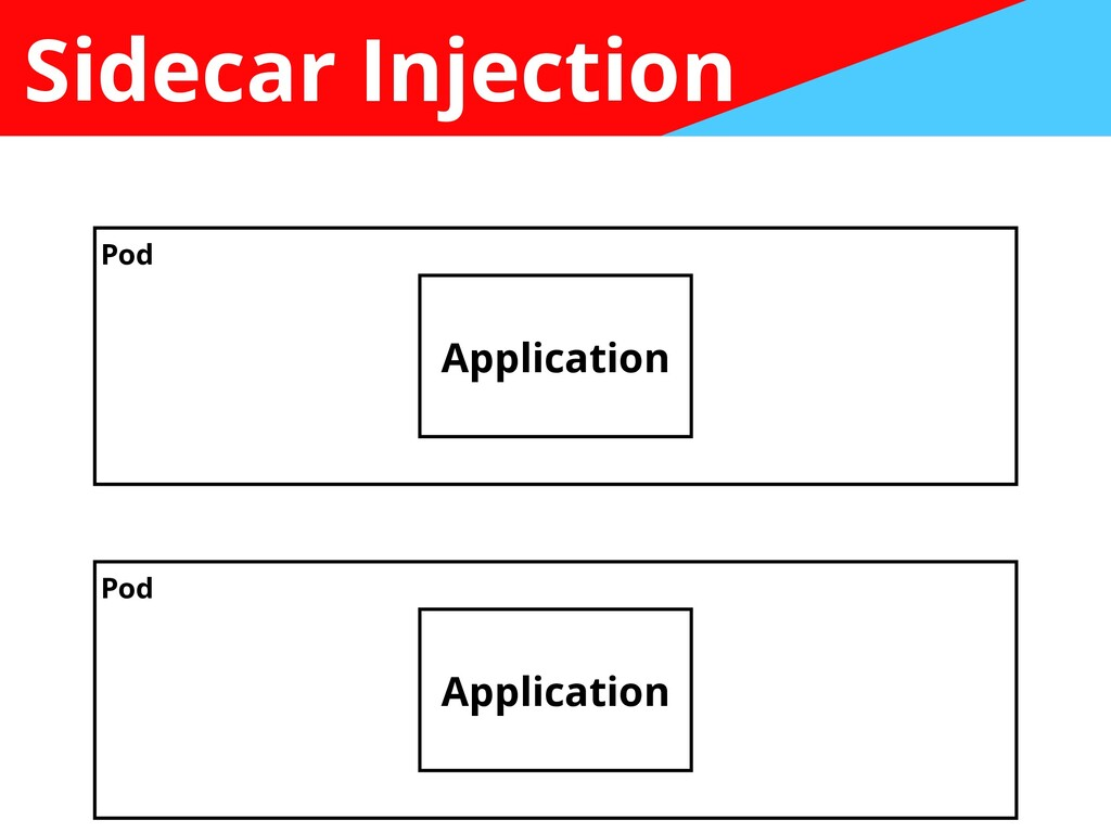 Sidecar Injection Application Application Pod P...