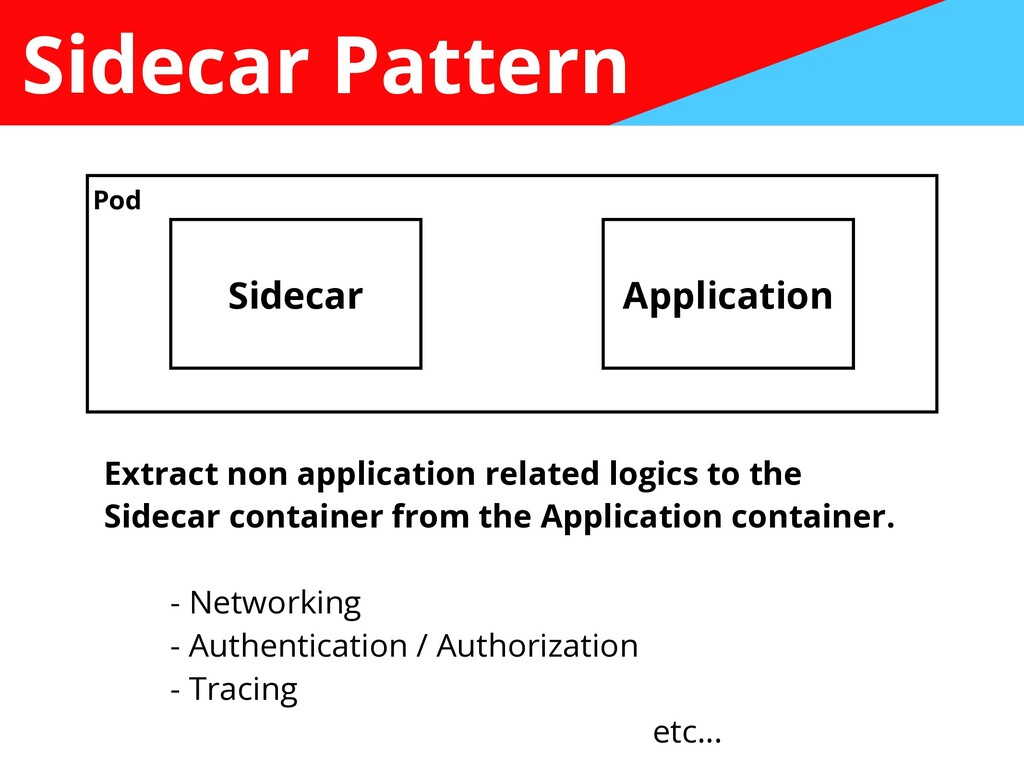 Sidecar Pattern Sidecar Application Pod Extract...