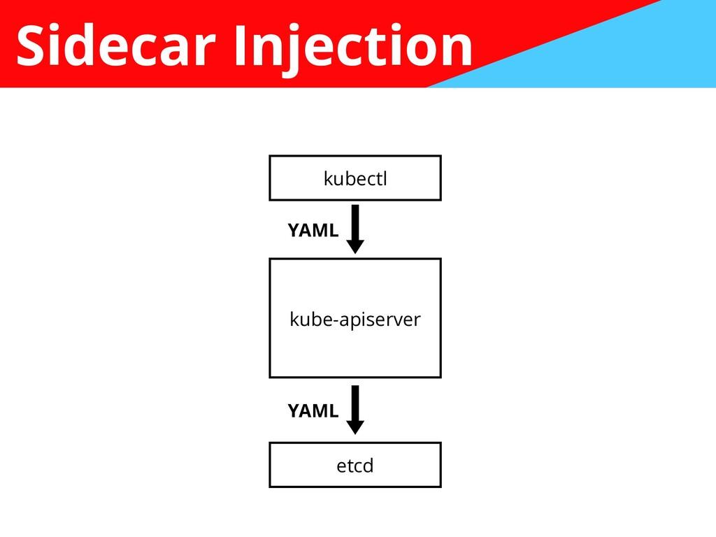 Sidecar Injection kubectl kube-apiserver etcd Y...