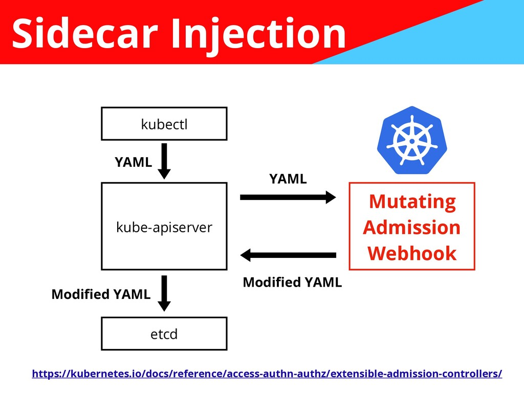 Sidecar Injection kubectl kube-apiserver etcd M...