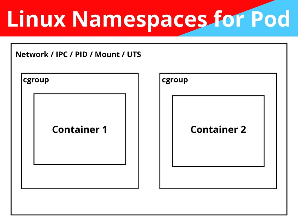 Linux Namespaces for Pod Network / IPC / PID / ...