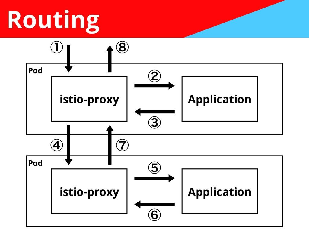 Routing istio-proxy Application istio-proxy App...