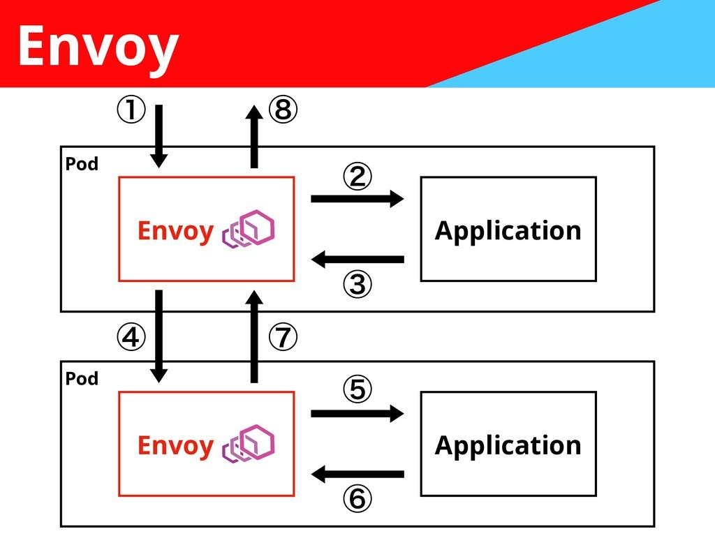 Envoy Envoy Application Envoy Application Pod P...