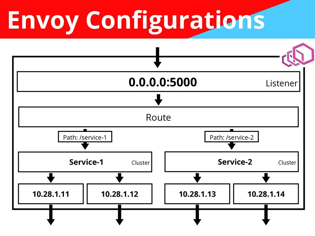 Envoy Con fi gurations 0.0.0.0:5000 Listener Ro...