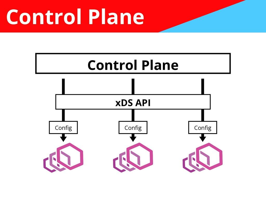 Control Plane Control Plane Con fi g Con fi g C...