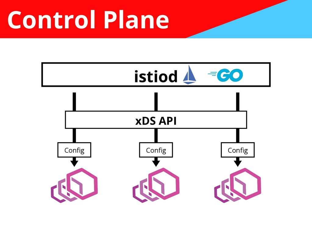 Control Plane istiod Con fi g Con fi g Con fi g...