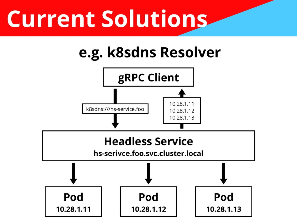 Current Solutions e.g. k8sdns Resolver Pod   10...