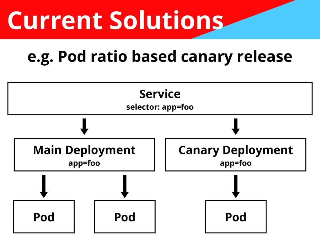 Current Solutions e.g. Pod ratio based canary r...