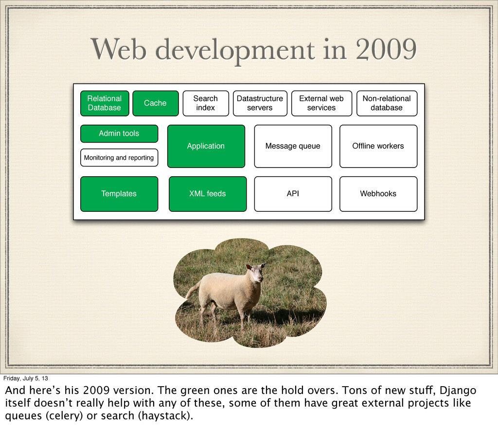 Web development in 2009 Relational Database Cac...