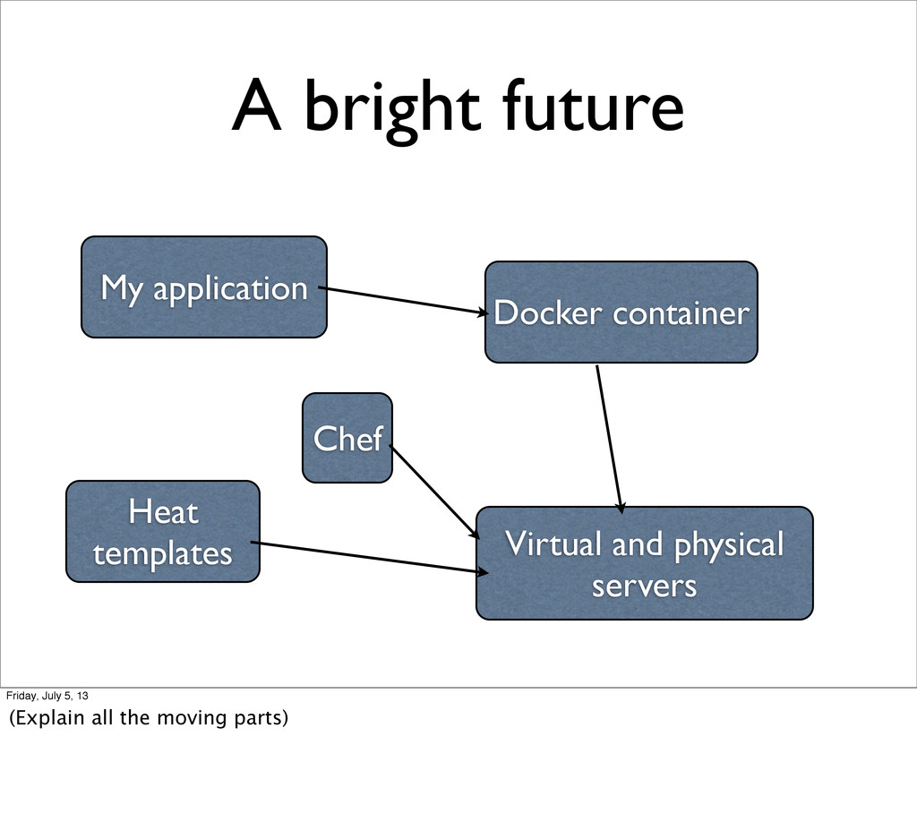 A bright future My application Docker container...