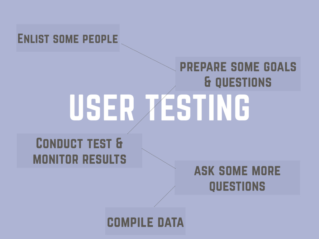 USER TESTING Enlist some people prepare some go...