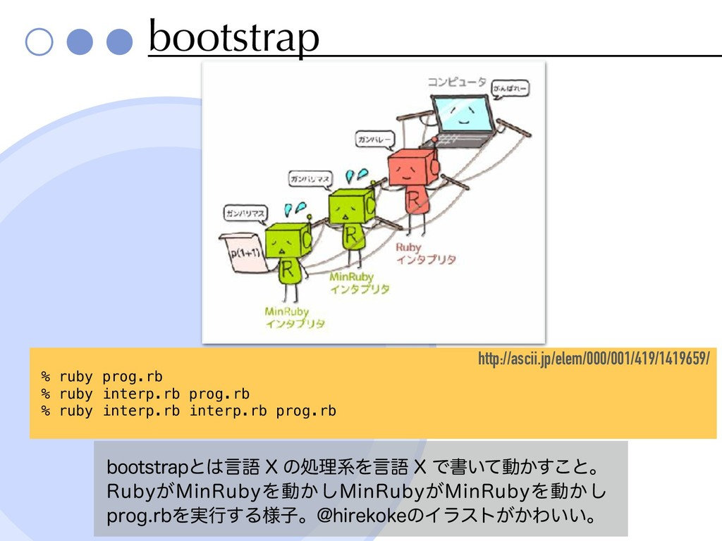 bootstrap CPPUTUSBQͱݴޠ9ͷॲཧܥΛݴޠ9Ͱॻ͍ͯಈ͔͢͜ͱɻ ...