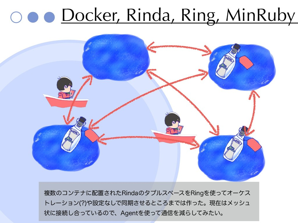Docker, Rinda, Ring, MinRuby ෳ਺ͷίϯςφʹ഑ஔ͞Εͨ3JOEB...