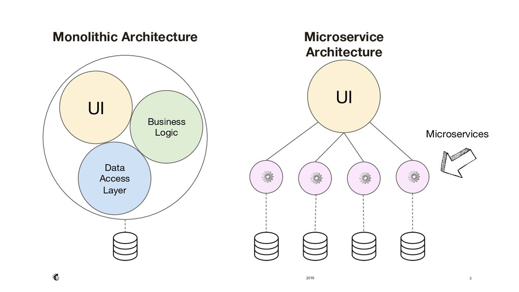 2019 Monolithic Architecture  Microservice Ar...