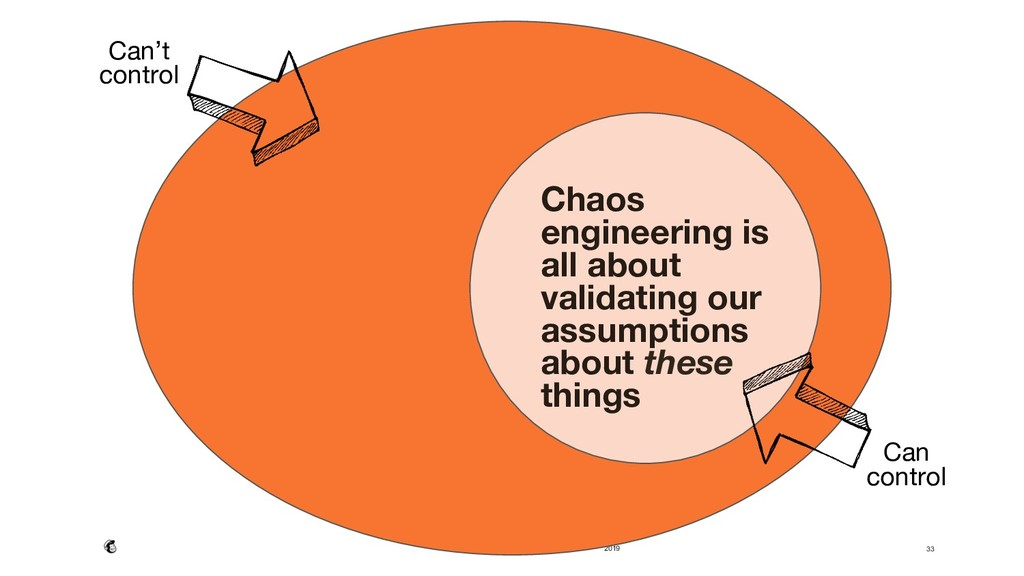 2019 33 Chaos engineering is all about validati...