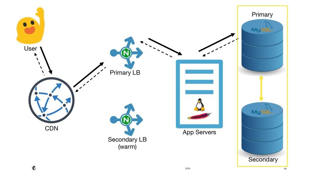 2019 User Secondary LB (warm) Primary LB Sec...