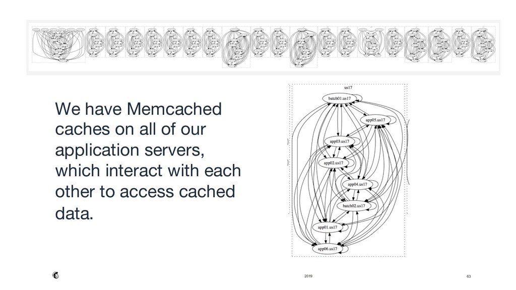 2019 63 We have Memcached caches on all of our ...