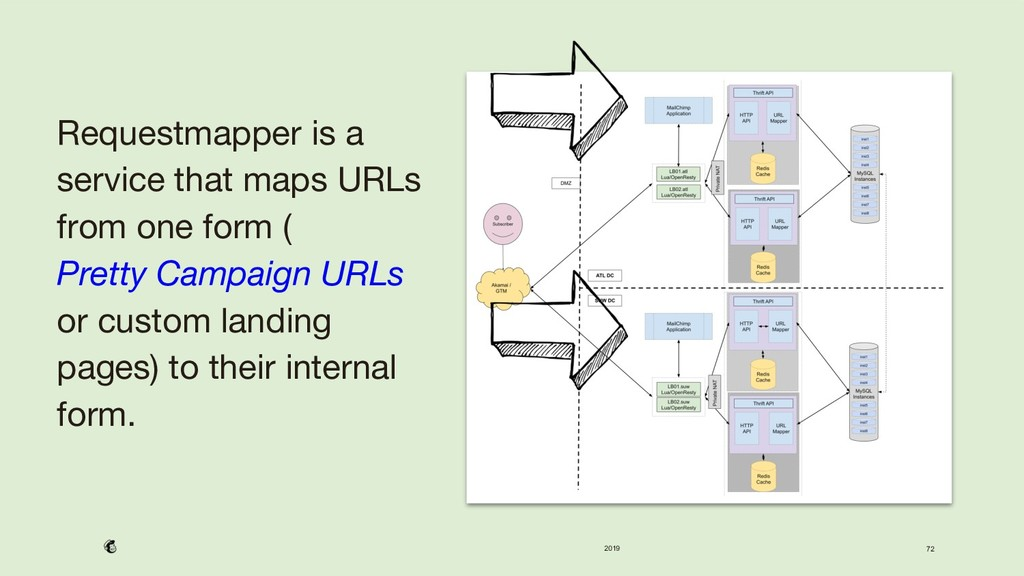 2019 72 Requestmapper is a service that maps UR...