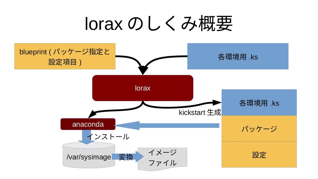 lorax のしくみ概要 各環境用 .ks blueprint ( パッケージ指定と 設定項目...