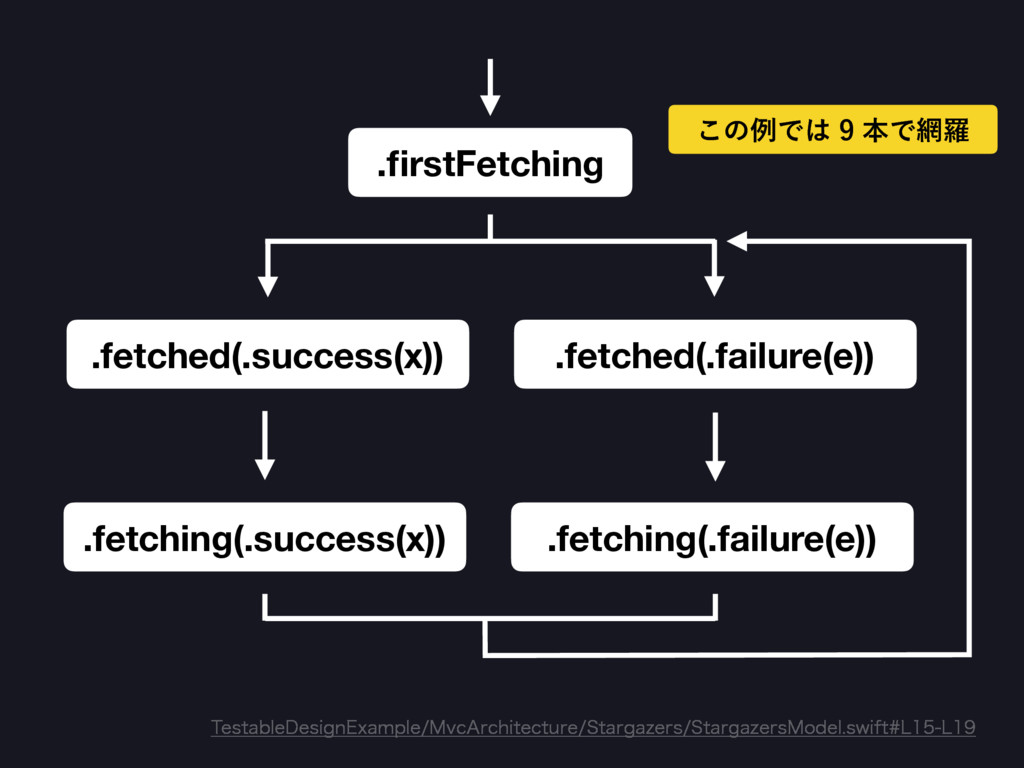 .firstFetching .fetched(.success(x)) .fetching(....