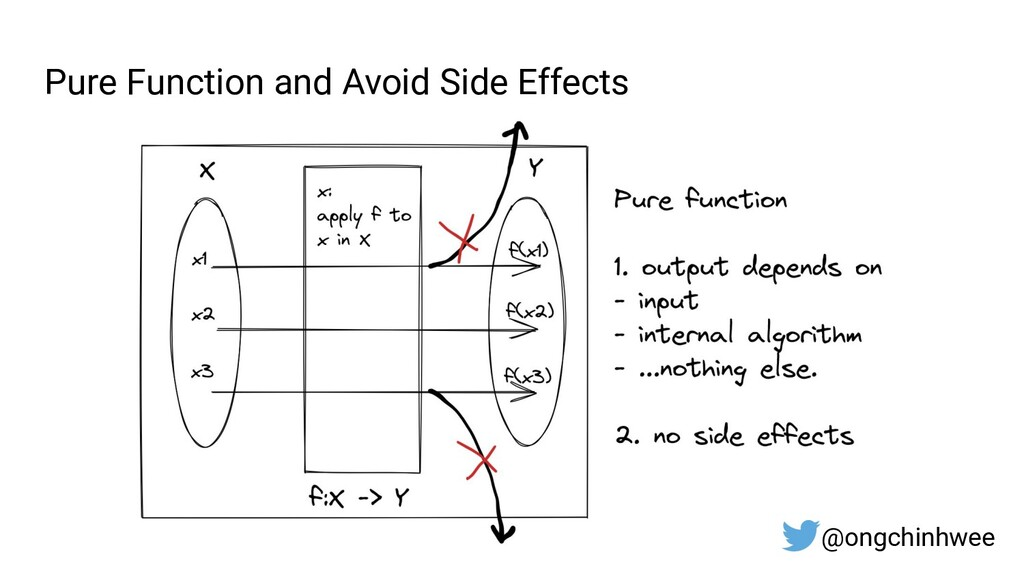 Pure Function and Avoid Side Effects @ongchinhw...