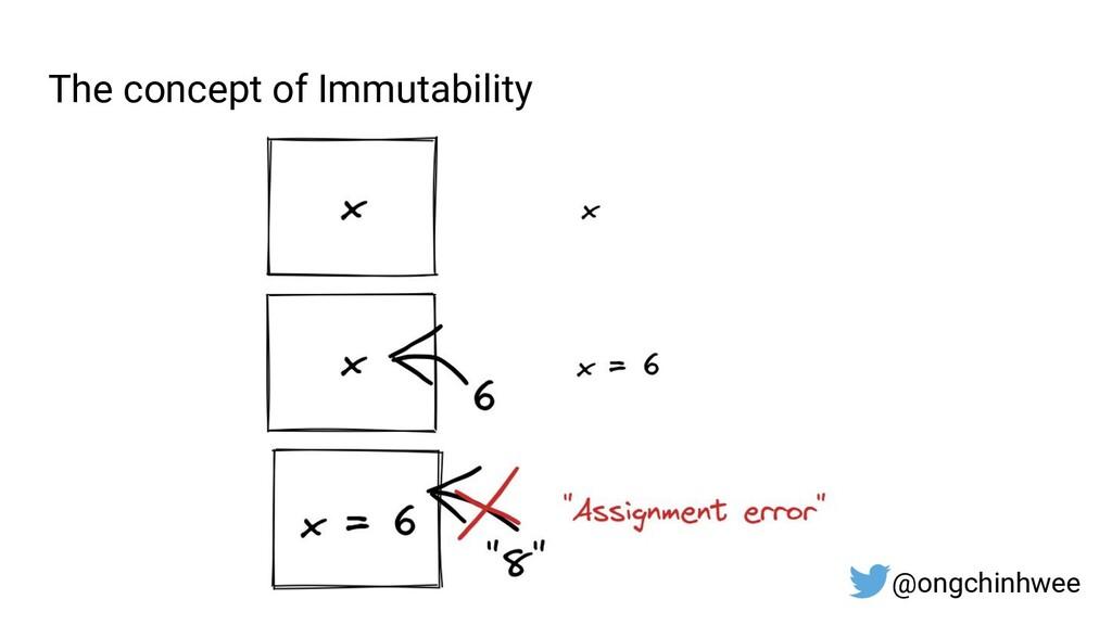 The concept of Immutability @ongchinhwee