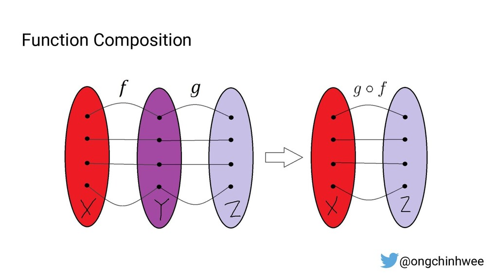 Function Composition @ongchinhwee