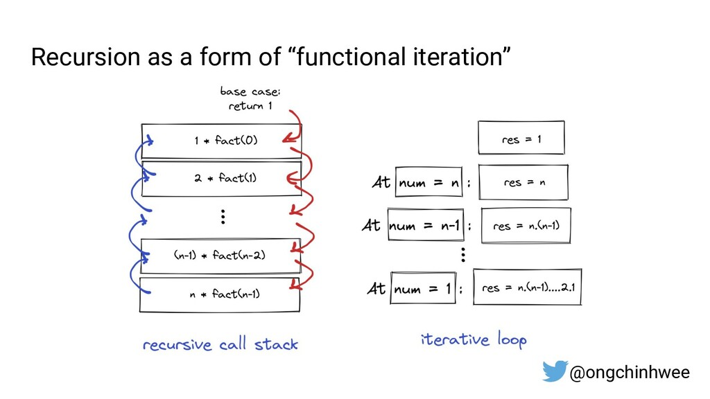 """Recursion as a form of """"functional iteration"""" @..."""