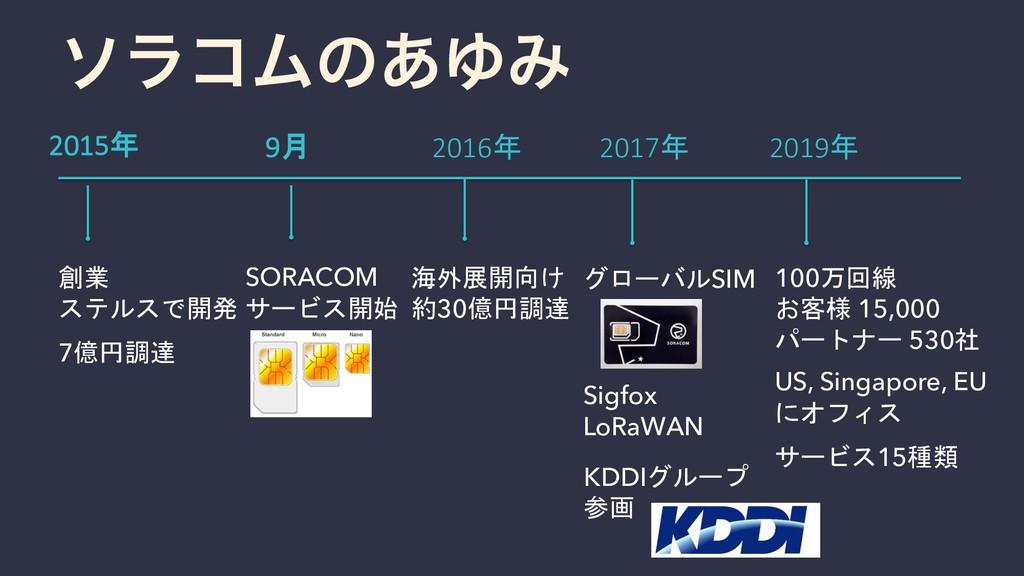 創業 ステルスで開発 7億円調達 2015年 9月 SORACOM サービス開始 2016年 ...