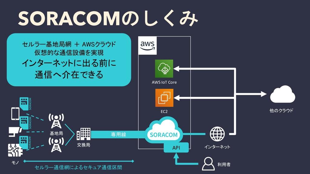 SORACOMのしくみ セルラー基地局網 + AWSクラウド 仮想的な通信設備を実現 インター...