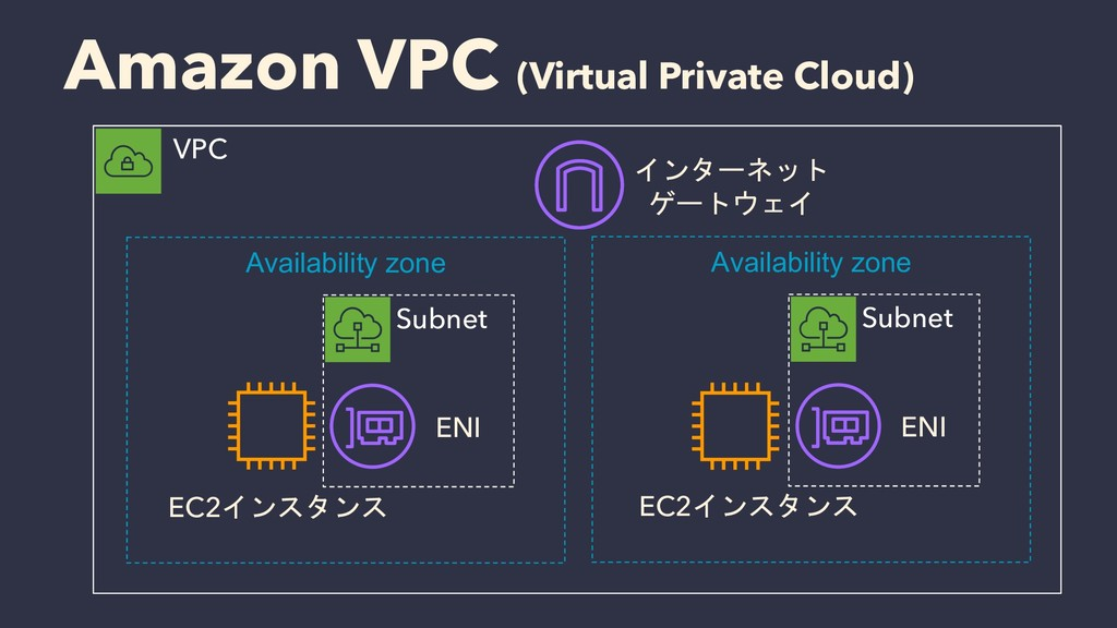 Amazon VPC (Virtual Private Cloud) VPC Subnet E...