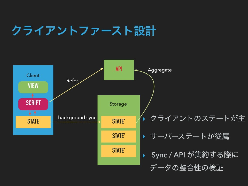 Client STATE STATE' STATE' STATE' Storage backg...