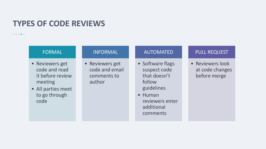 TYPES OF CODE REVIEWS FORMAL • Reviewers get co...
