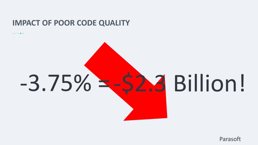 IMPACT OF POOR CODE QUALITY -3.75% =-$2.3 Billi...