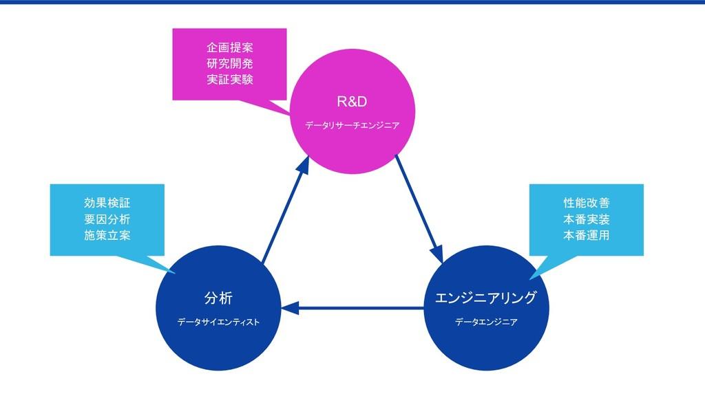 企画提案 研究開発 実証実験 性能改善 本番実装 本番運用 効果検証 要因分析 施策立案 分析...