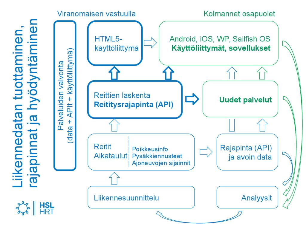 Reitit Aikataulut Analyysit HTML5- käyttöliitty...
