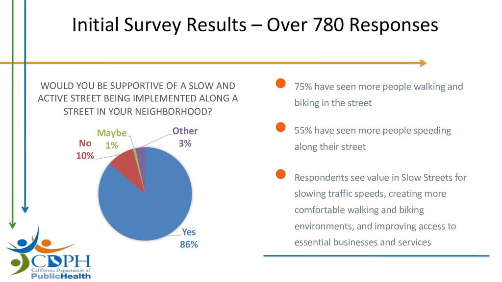 Initial Survey Results – Over 780 Responses Yes...