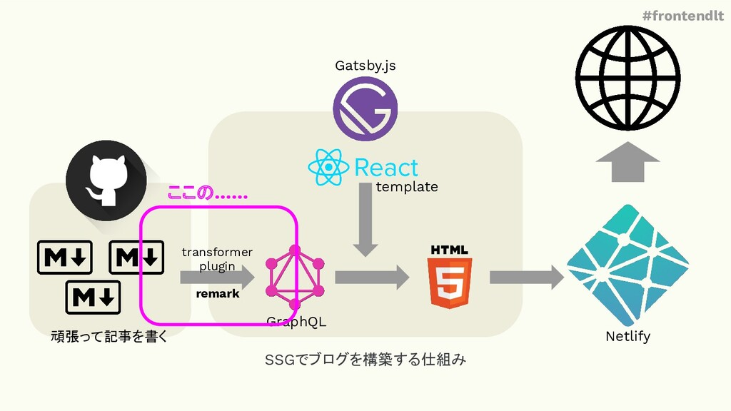#frontendlt SSGでブログを構築する仕組み Netlify GraphQL tra...