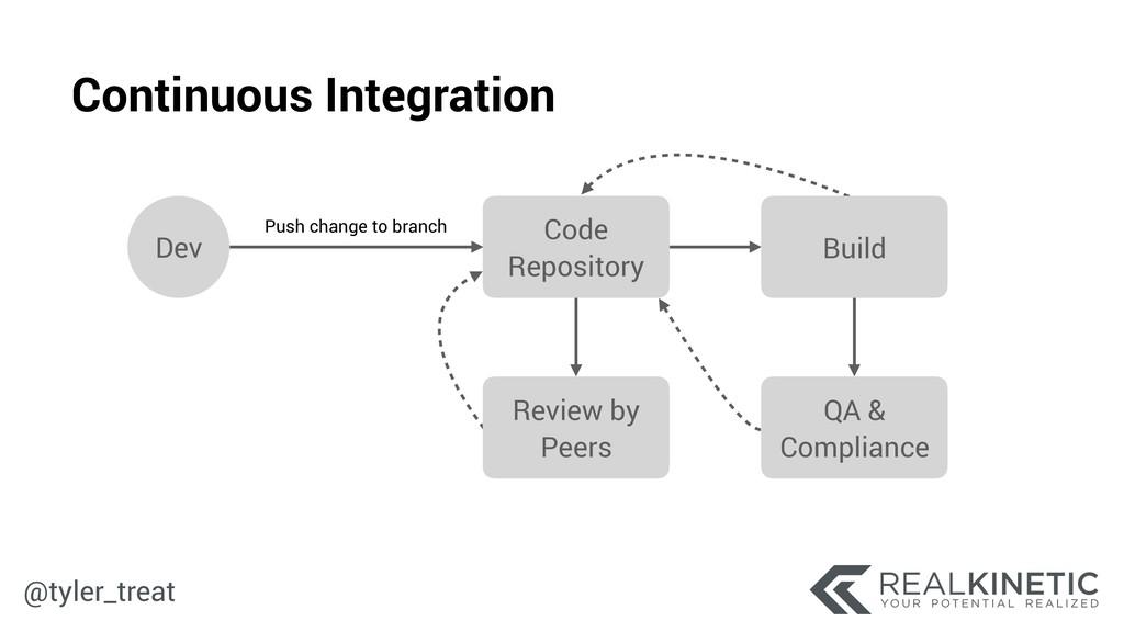@tyler_treat Code Repository Dev Push change to...