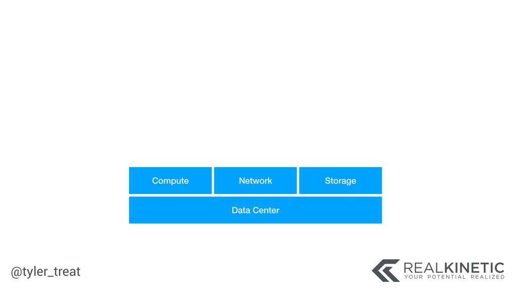 @tyler_treat Data Center Compute Network Storage