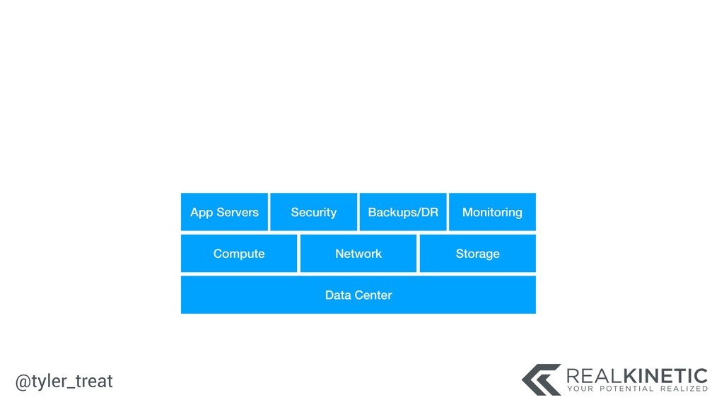 @tyler_treat Data Center Compute Network Storag...