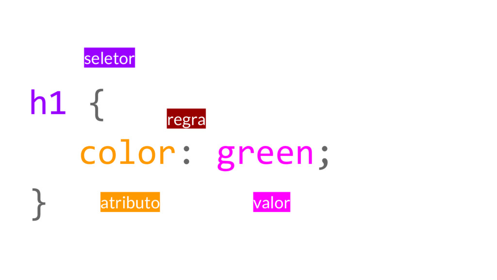 h1 { color: green; } seletor regra atributo val...