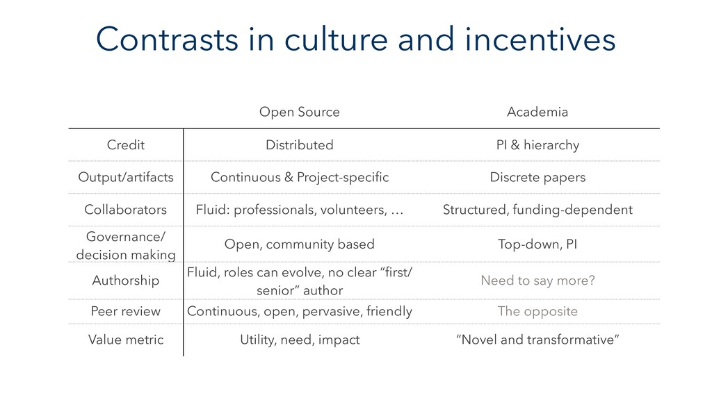 Contrasts in culture and incentives Open Source...