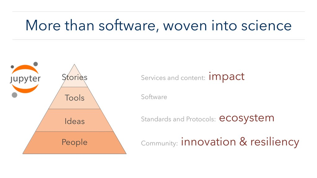 More than software, woven into science Services...