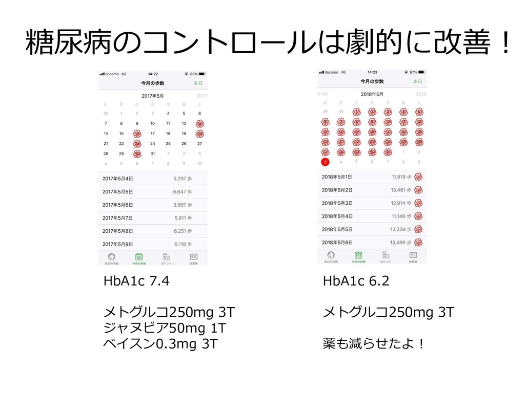 糖尿病のコントロールは劇的に改善! HbA1c 7.4 メトグルコ250mg 3T ジャヌビア...