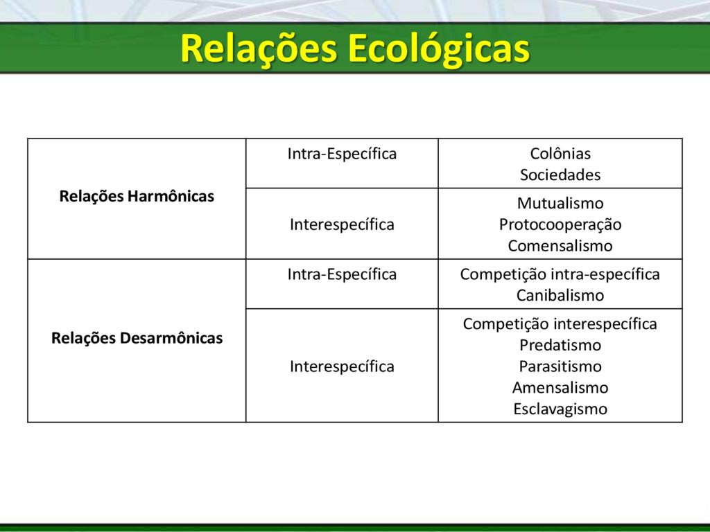 Relações Harmônicas Intra-Específica Colônias S...
